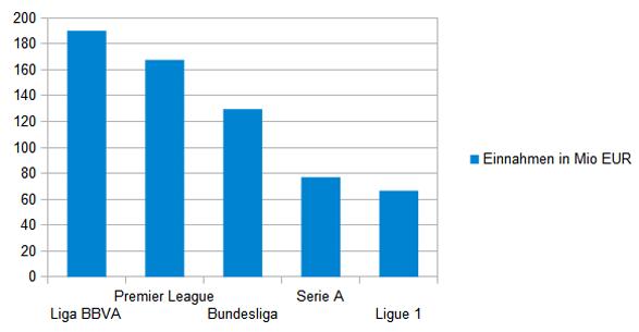 Merchandising- und Lizenzeinnahmen der fünf großen Ligen in Millionen Euro